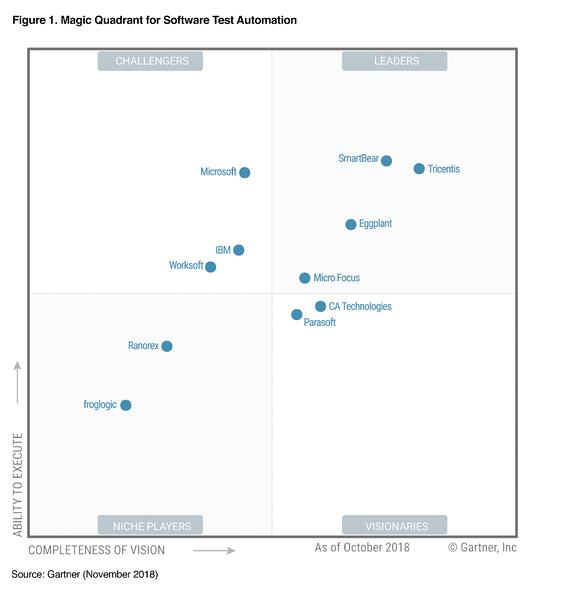 Eggplant in Gartner Magic Quadrant for Software Test Automation